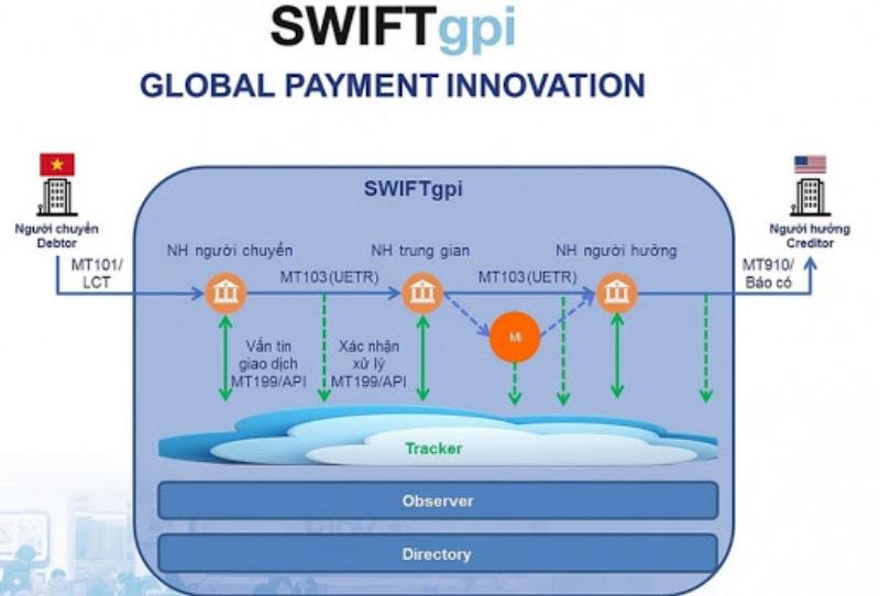 Phương thức thanh toán bằng chuyển tiền T/T còn gọi là chuyển tiền bằng điện
